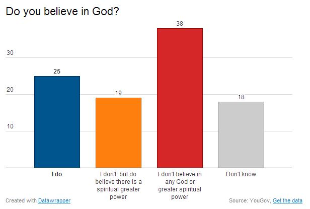 British Youth Reject Religion Bridges And Tangents